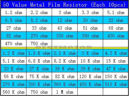 1000Pcs-50-Values-1-2W-0-5W-1-Metal-Film-Resistors-Kit-Assortment-Mix thumbnail 7
