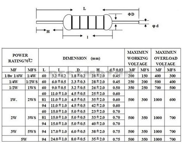 1000Pcs-50-Values-1-2W-0-5W-1-Metal-Film-Resistors-Kit-Assortment-Mix thumbnail 5