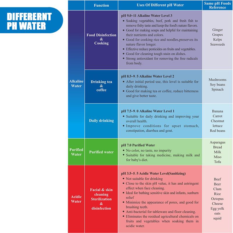 AUGIENB PH3.5-11 Alkaline Acid Water Ionizer & Purifier Machine Different PH water Use guide